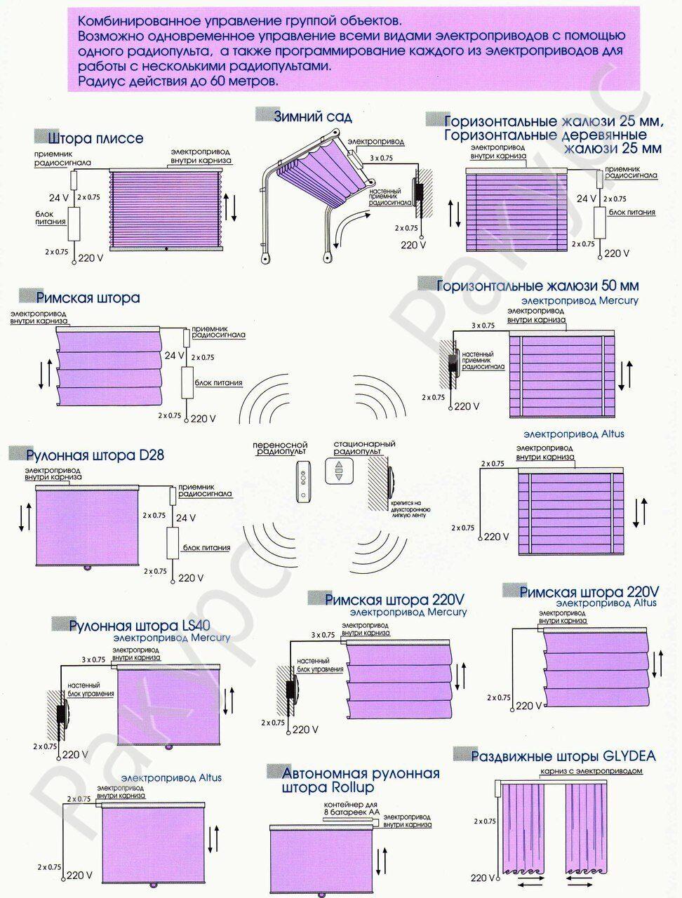 Автоматические шторы своими руками схема